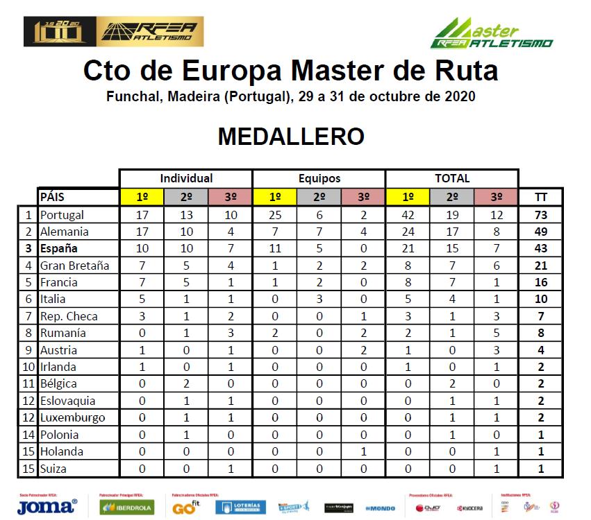 resultados master medallero