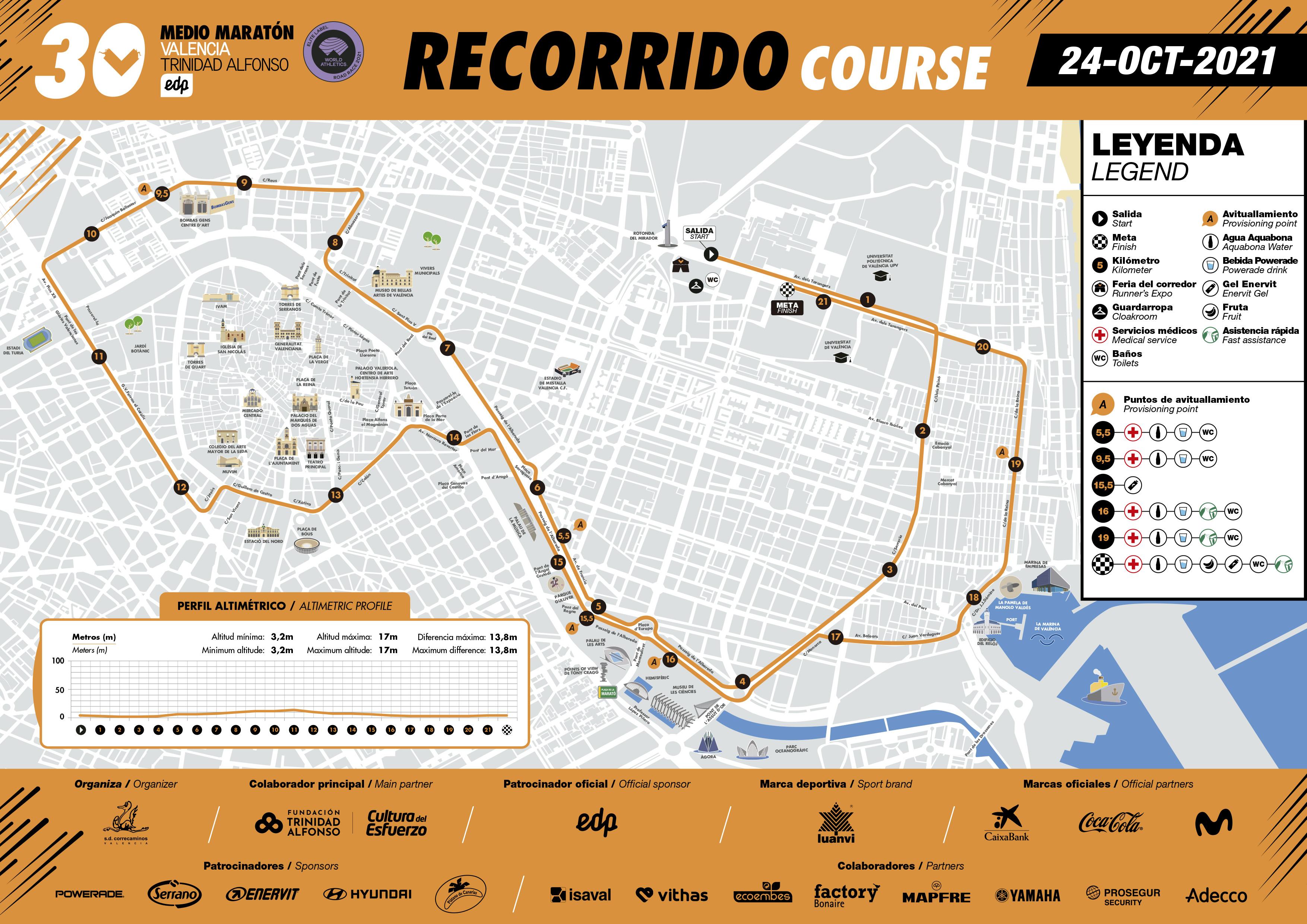 CIRCUITO NUEVO media maraton valencia 2021