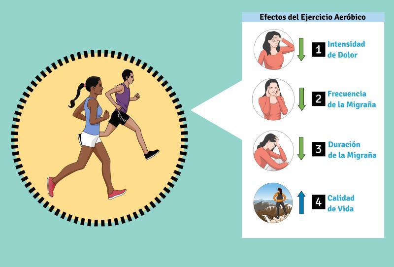 migraña y ejercicio aerobico UAM
